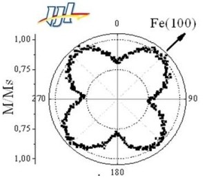 Caractérisation magnétométrique des directions d'anisotropie magnétiques en fonction des directions cristallographiques dans film mince de Fer de 2 nm d'épaisseur.