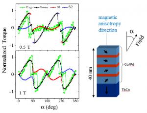Comparaison des données expérimentales de torsion (en vert) avec des simulations 1D pour une multicouche à anisotropie perpendiculaire contenant un matériau doux ([Co/Pd]) et un matériau dur (TbFeCo). Ref. : P. Vallobra, JAP 120, 013903 (2016)